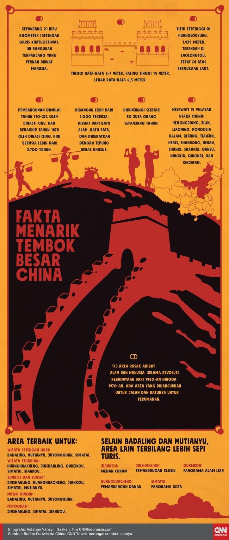 Sebelum pandemi Virus Corona COVID-19, Tembok Besar China dikunjungi oleh lebih dari 50 juta orang per tahun.