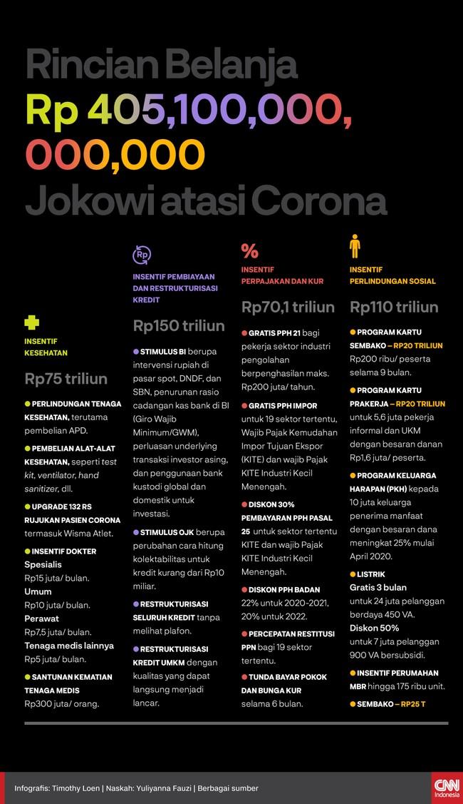 Presiden Jokowi menambah anggaran penangangan pandemi virus corona senilai Rp405,1 triliun. Berikut alokasi penggunaan anggaran tersebut: