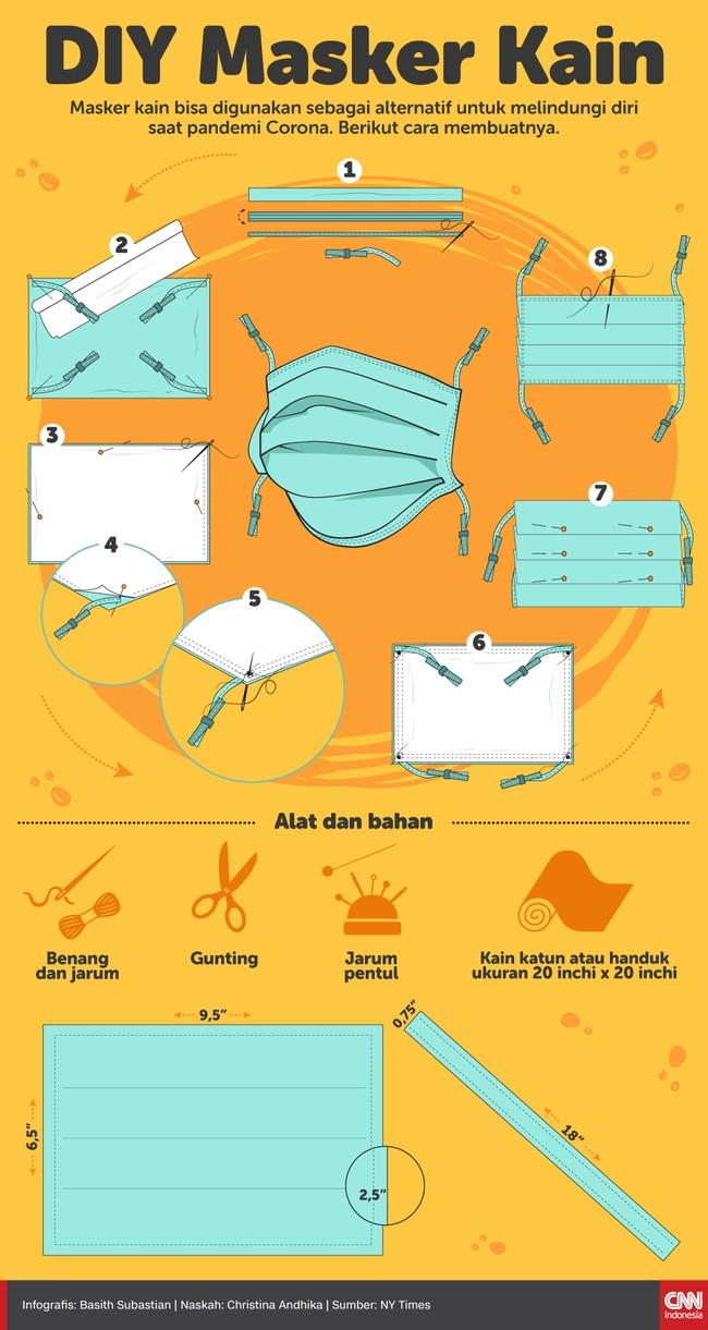 Infografis Diy Masker Kain