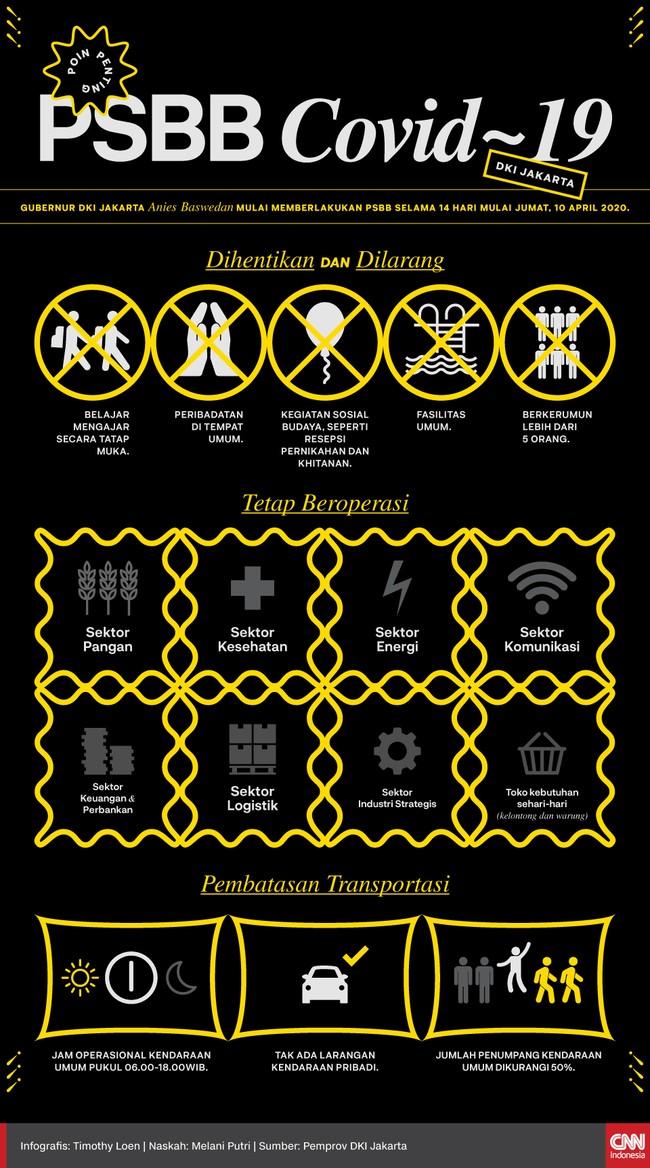 Infografis Poin Poin Penting Psbb Covid 19 Dki Jakarta