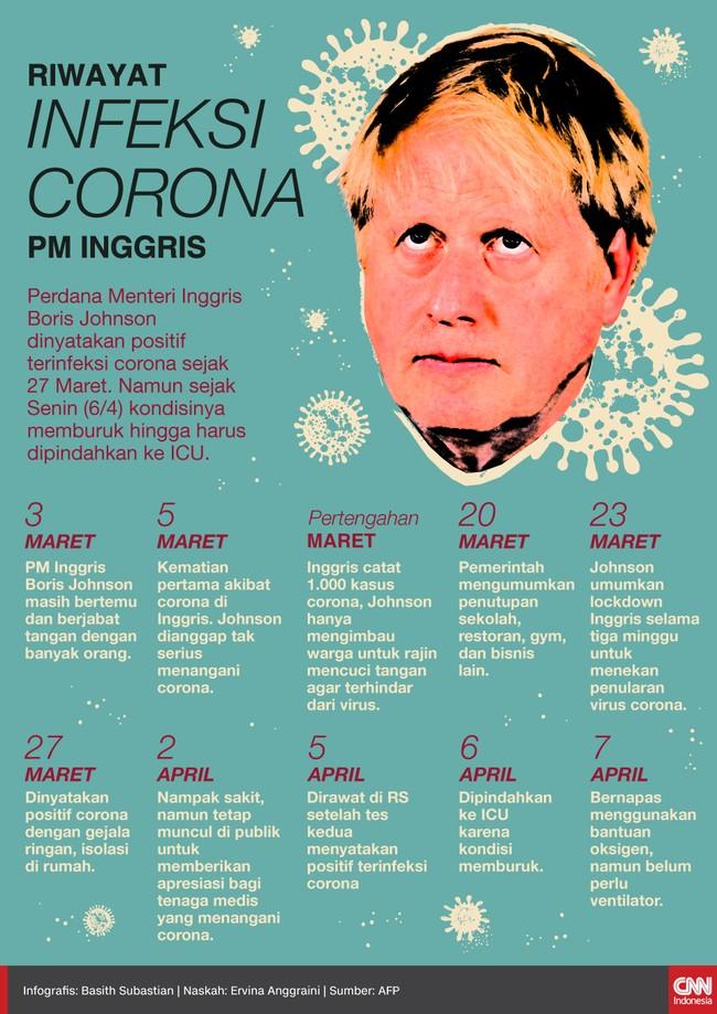 PM Inggris, Boris Johnson, positif virus corona sejak 27 Maret. Kini dia dirawat di ICU karena kondisinya memburuk.