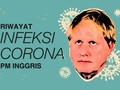 INFOGRAFIS: Riwayat Infeksi Corona PM Inggris