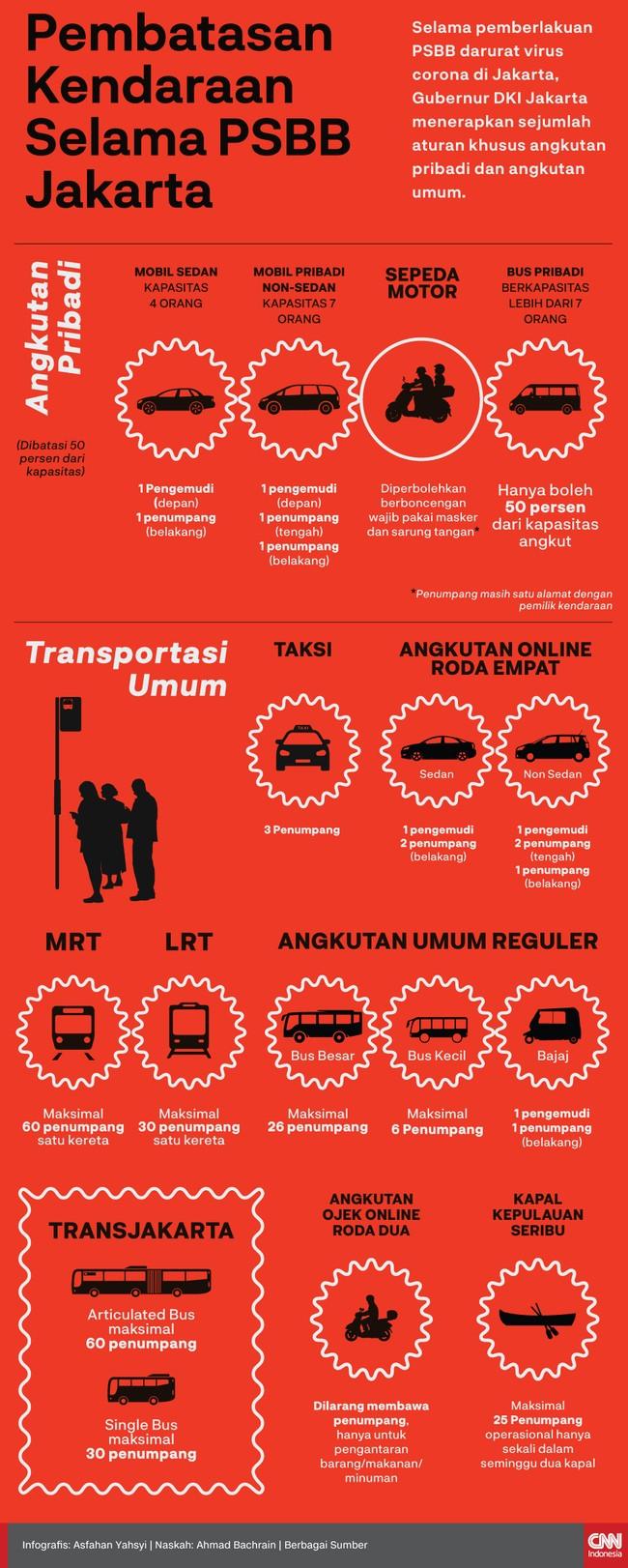 Infografis Pembatasan Kendaraan Selama Psbb Di Jakarta