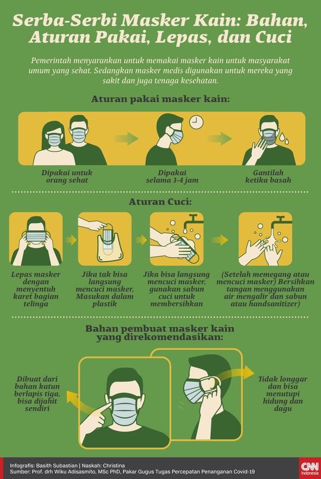 Infografis Serba-Serbi Masker Kain: Bahan, Aturan Pakai, Lepas, dan Cuci