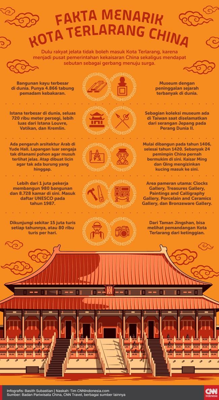 Infografis Fakta Menarik Kota Terlarang China