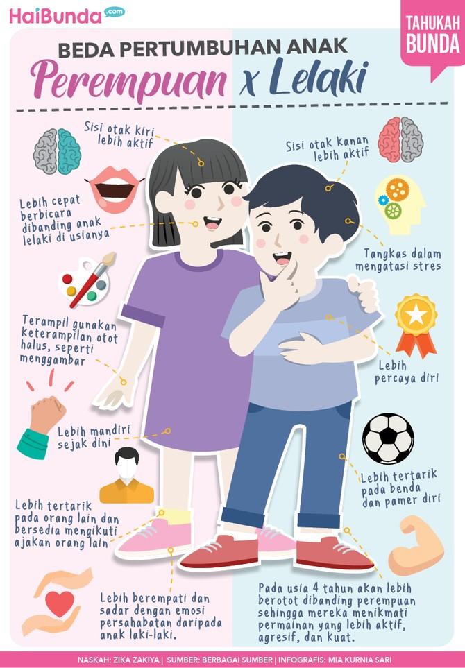 Infografis pertumbuhan anak laki-laki dan perempuan