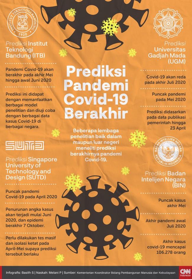 Infografis Prediksi Pandemi Covid-19 Berakhir