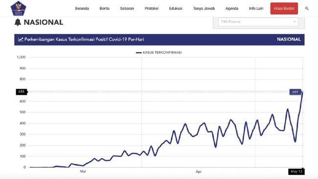 689 Kasus Positif Baru Rekor Tertinggi Corona Harian Di Ri
