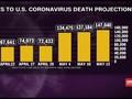 VIDEO: Kematian Akibat Covid di AS Diprediksi Sentuh 140 Ribu