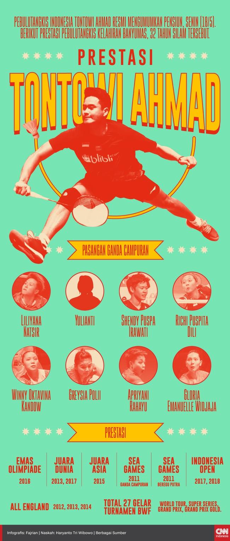 infografis Prestasi Tontowi Ahmad