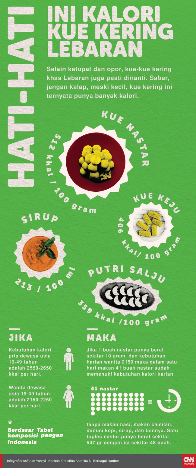Infografis Hati-hati, Ini Kalori Kue kering Lebaran