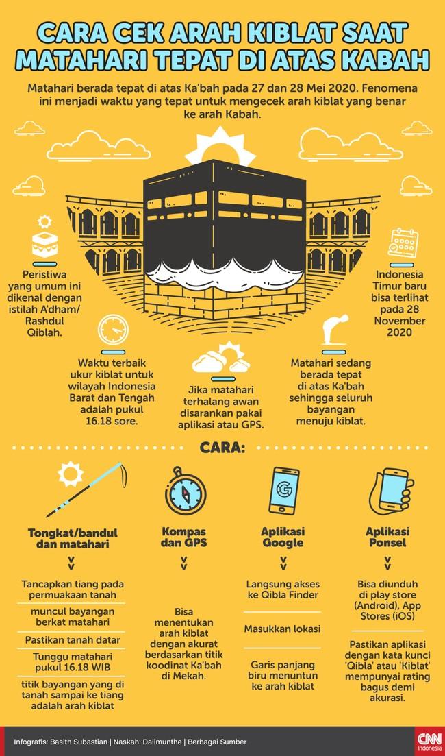 Infografis Cara Cek Arah Kiblat Kala Matahari di Atas Kabah