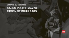 VIDEO: 30 Mei, Pasien Sembuh Corona 7.015, Positif 25.773
