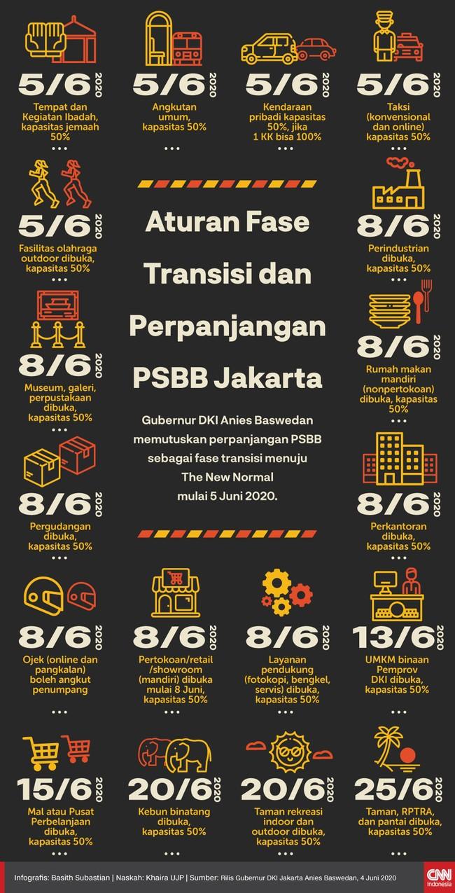 Infografis Aturan Fase Transisi dan Perpanjangan PSBB Jakarta