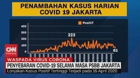 VIDEO: Data Penyebaran Covid-19 Selama Masa PSBB Jakarta