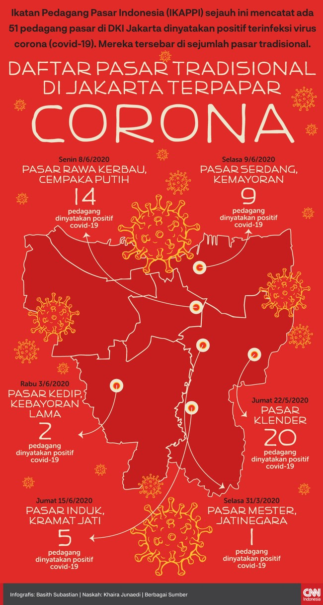 Infografis Daftar Pasar Tradisional di Jakarta Terpapar Corona