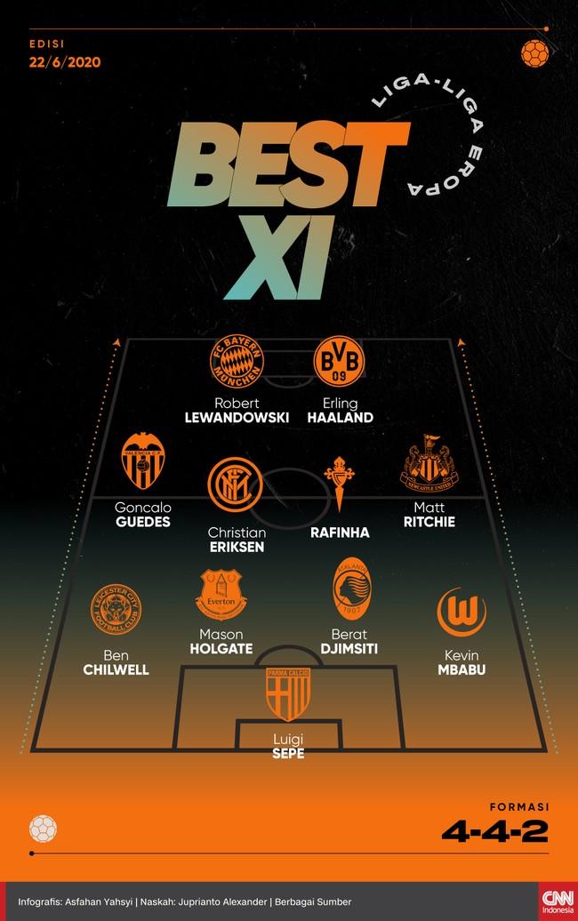 Infografis Best XI Liga-liga Eropa 22 Juni 2020
