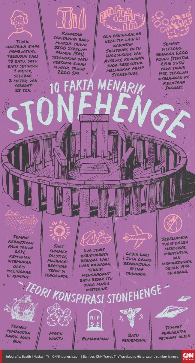 Infografis 10 Fakta Menarik Stonehenge