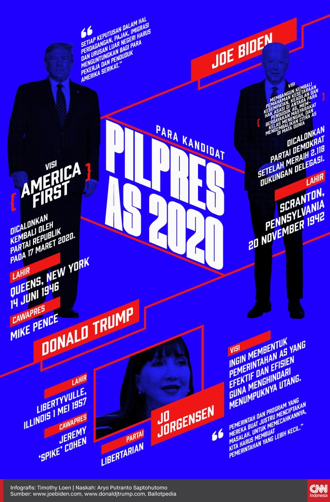 Infografis Para Kandidat Pilpres AS 2020