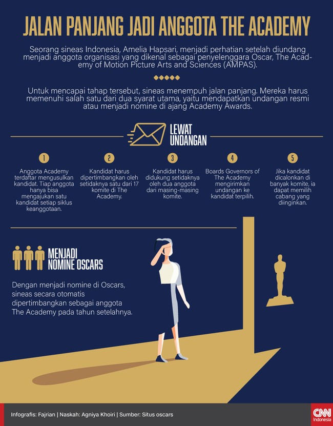 Infografis Jalan Panjang Jadi Anggota The Academy