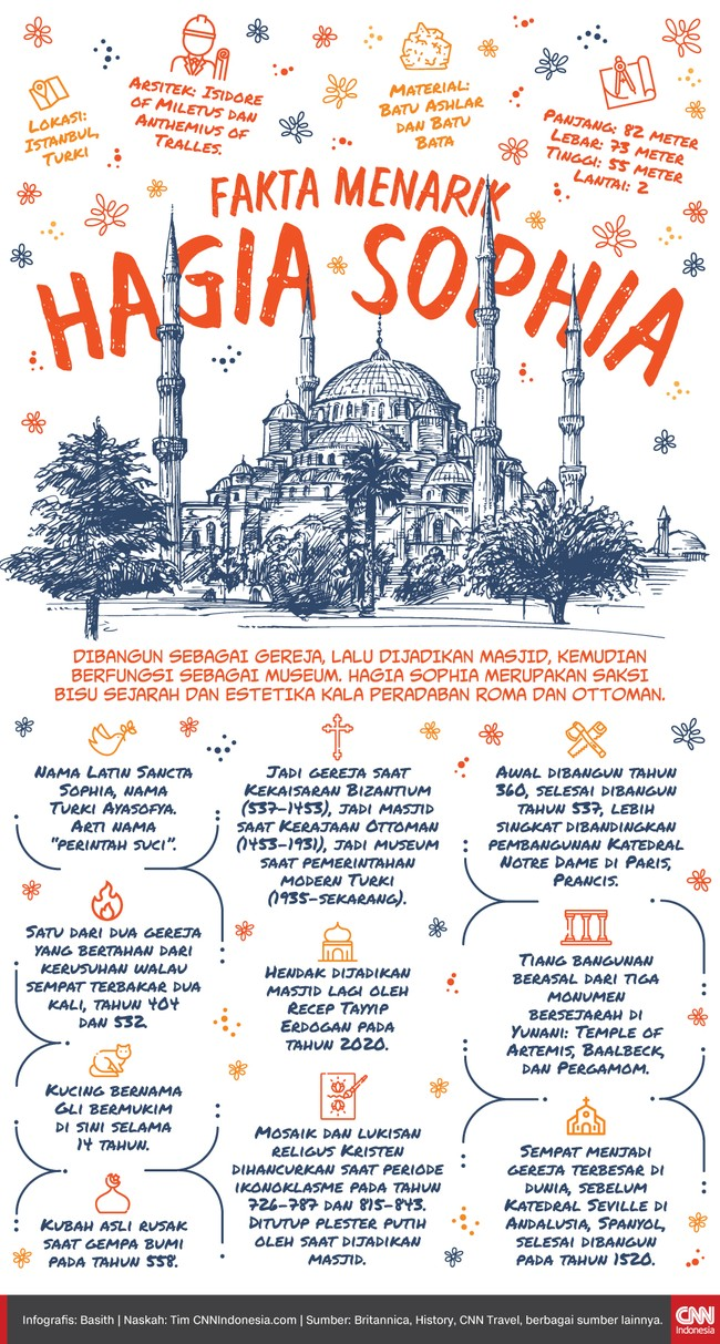 Infografis Fakta Menarik Hagia Sophia