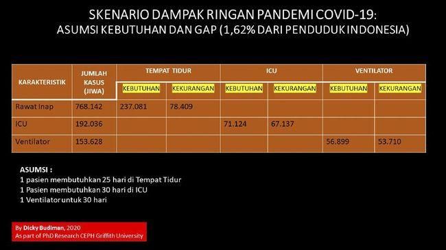 Ahli Epidemiologi dari Griffith University, Dicky Budiman memprediksi Indonesia akan mengalami kesenjangan antara kebutuhan fasilitas kesehatan dengan jumlah kasus positif Covid-19, apabila jumlah kasus rawat inap telah mencapai 1,6 persen dari jumlah penduduk Indonesia.