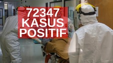VIDEO: 72.347 kasus Positif Covid-19 di Indonesia