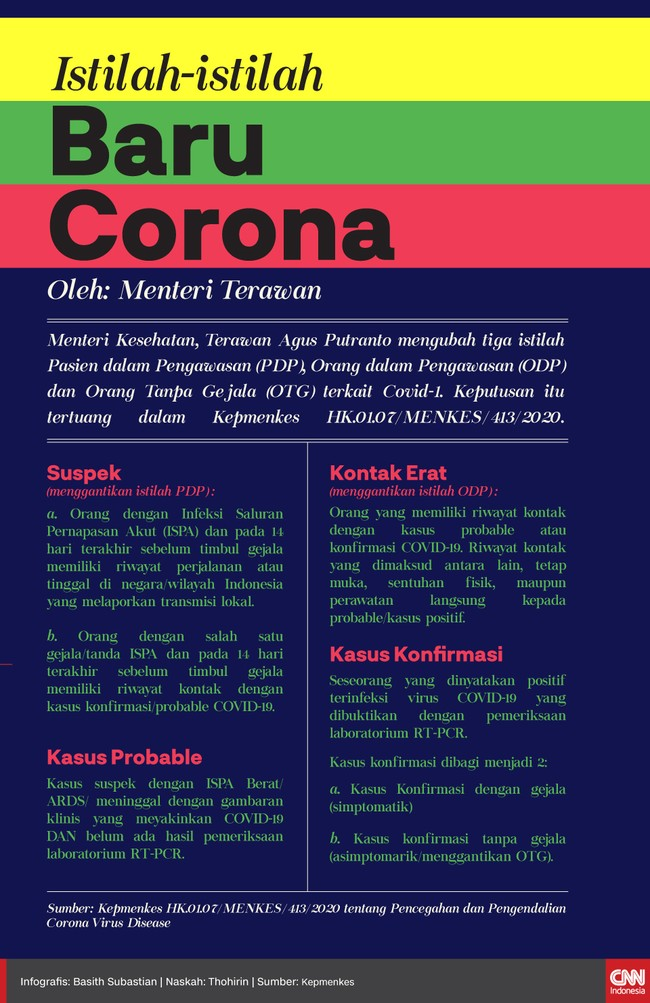 Infografis Istilah-istilah Corona Baru dari Menteri Terawan