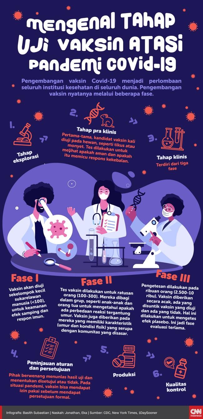 Infografis Mengenal Tahap Uji Vaksin Atasi Pandemi Covid-19