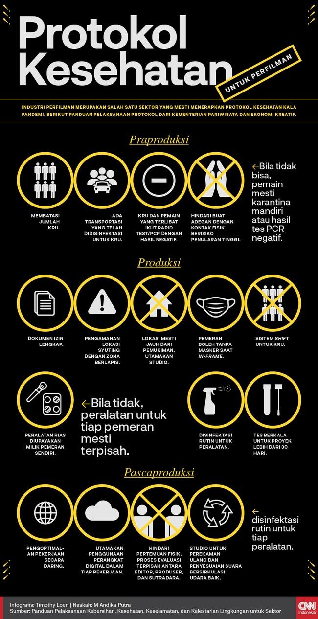 Infografis Protokol Kesehatan untuk Perfilman