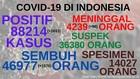 VIDEO: 88.214 Kasus Positif Covid-19 di Indonesia