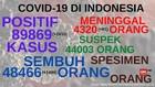 VIDEO: 89.869 Kasus Positif Covid-19 di Indonesia