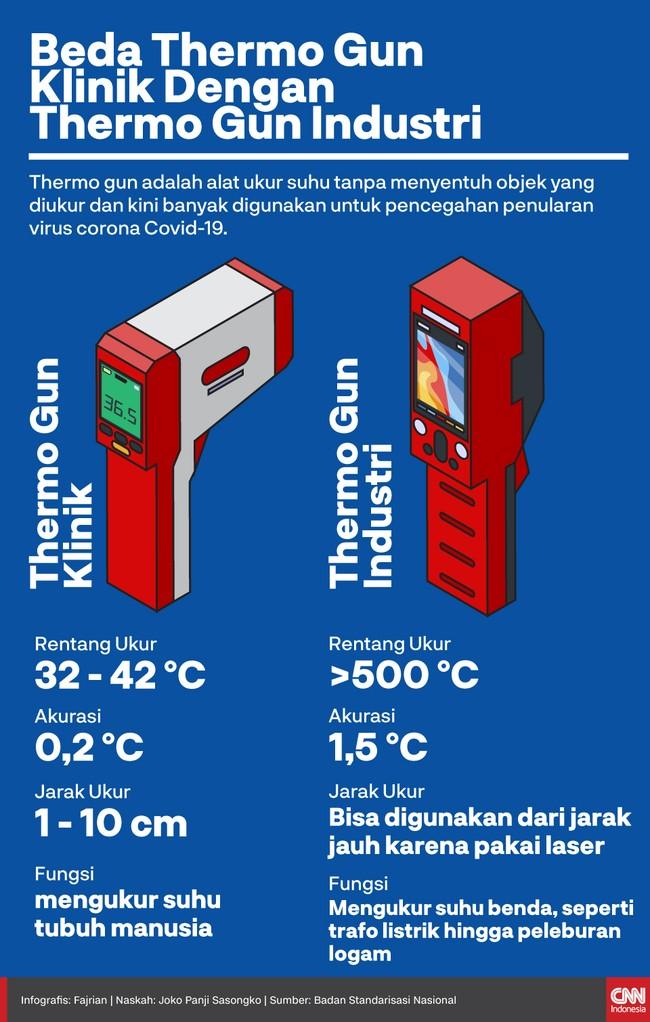 Thermo gun atau alat pengukur suhu menjadi salah satu alat yang paling populer selama pandemi virus corona Covid-19 di Indonesia.