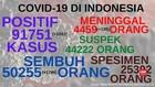 VIDEO: 91.751 Kasus Positif Covid-19 di Indonesia
