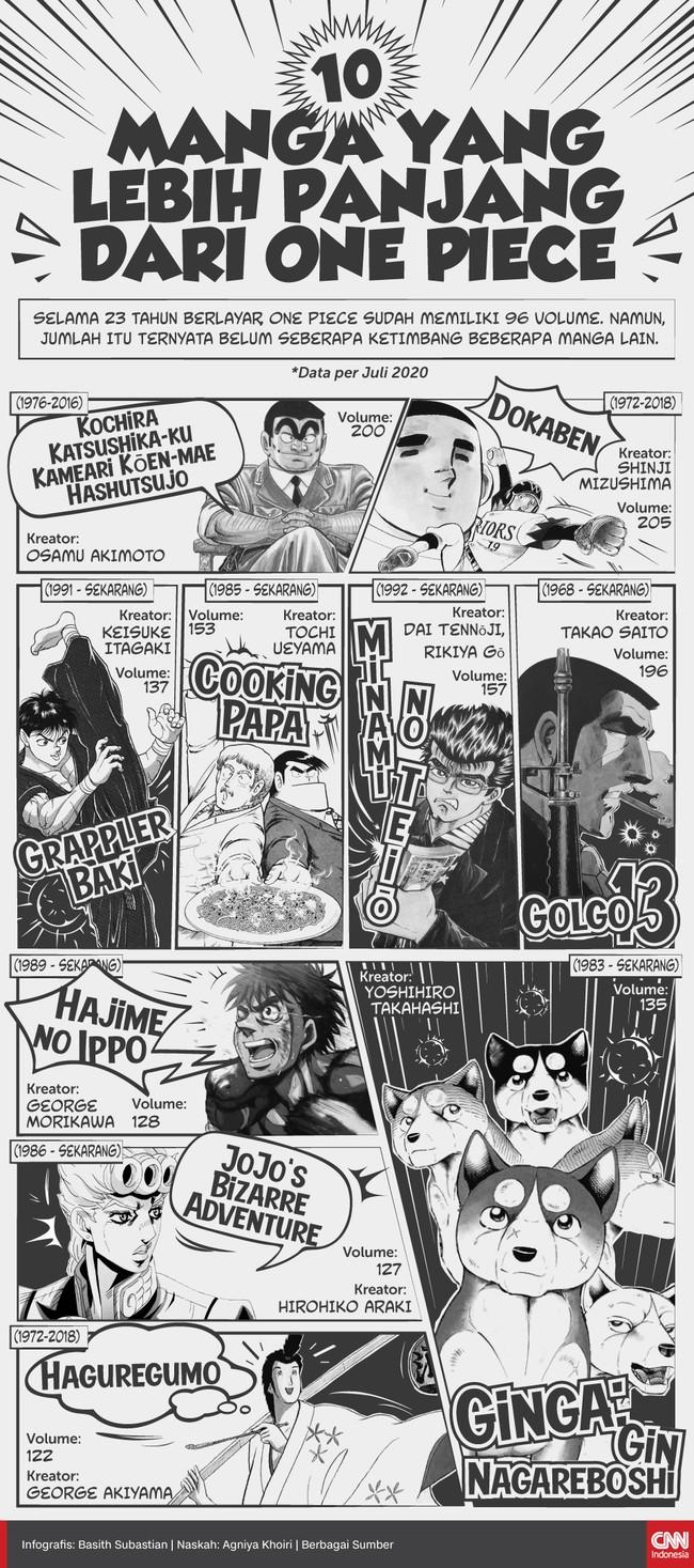 Selama 23 tahun berlayar, One Piece sudah memiliki 96 volume. Namun, jumlah itu ternyata belum seberapa ketimbang beberapa manga lain.