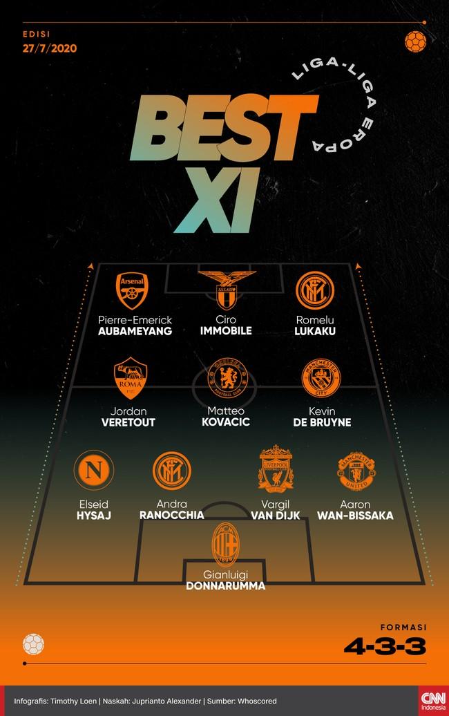 Berikut tim terbaik liga-liga Eropa pada pekan ini termasuk bek Liverpool Virgil van Dijk dan bomber Inter Milan Romelu Lukaku.