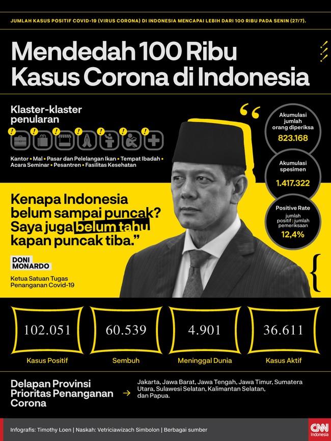 Jumlah kasus positif Covid-19 (virus corona) di Indonesia mencapai lebih dari 100 ribu pada Senin (27/7).