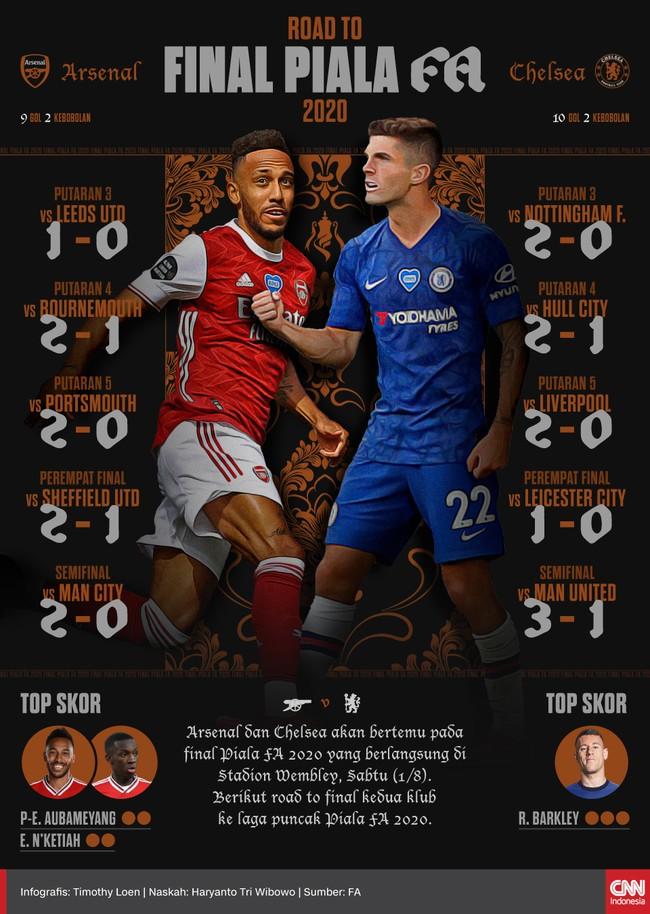 Berikut road to final Arsenal dan Chelsea ke laga puncak Piala FA 2020 yang akan berlangsung di Stadion Wembley, Sabtu (1/8).