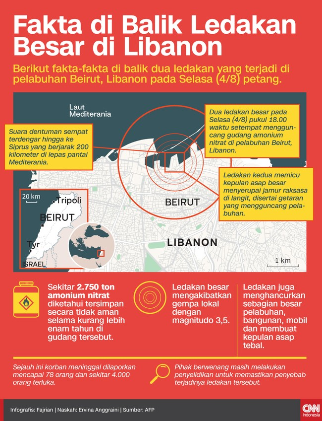 Berikut fakta-fakta di balik dua ledakan yang terjadi di pelabuhan Beirut, Libanon pada Selasa (4/8) petang.