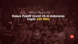 VIDEO: Kasus Positif Corona Tembus 120 Ribu