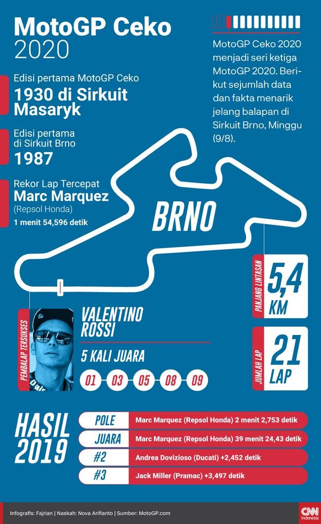 MotoGP Ceko 2020 menjadi seri ketiga MotoGP 2020. Berikut sejumlah data dan fakta menarik jelang balapan di Sirkuit Brno, Minggu (9/8).