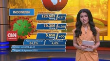 VIDEO: Update Corona 8 Agustus: Terkonfirmasi 123.503