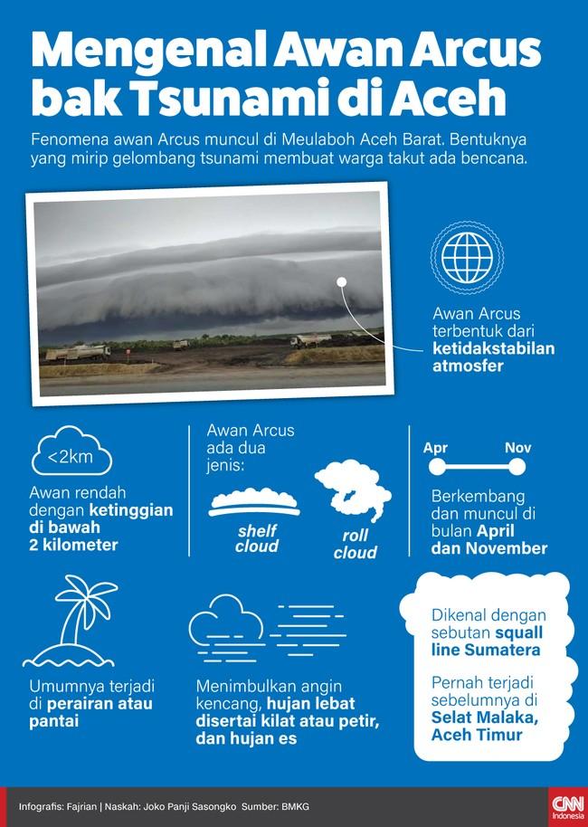 Fenomena awan Arcus muncul di Meulaboh Aceh Barat. Bentuknya yang mirip gelombang tsunami membuat warga takut ada bencana.