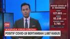 VIDEO: Positif Covid-19 Bertambah 1.687 Kasus