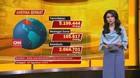 VIDEO: Update Kasus Covid-19 di Dunia