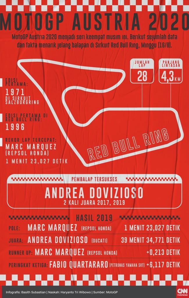 Berikut sejumlah fakta menarik balapan MotoGP Austria, Minggu (16/8), yang tersaji dalam infografis CNNIndonesia.com.