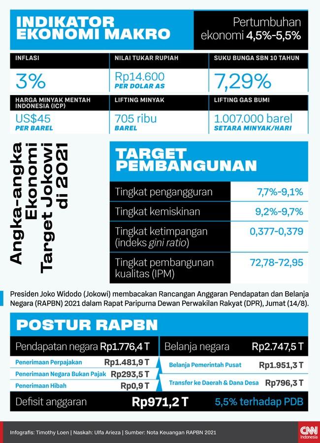 Jokowi menargetkan ekonomi bisa tumbuh 4,5 persen-5,5 persen pada 2021 mendatang. Ia juga berharap kemiskinan tinggal 9,2 persen.