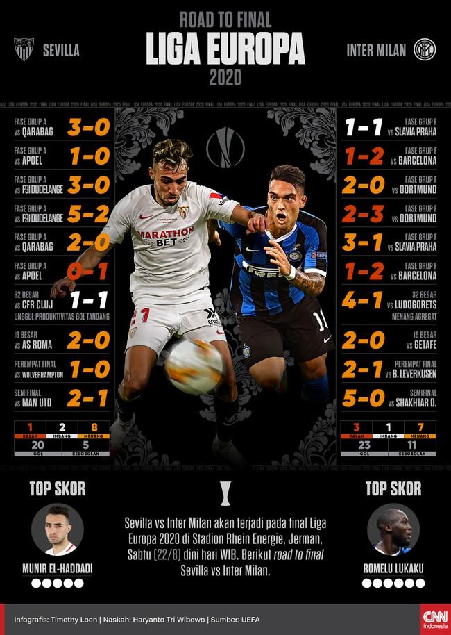 Sevilla vs Inter Milan akan terjadi pada final Liga Europa 2020 di Stadion Rhein Energie, Jerman, Sabtu (22/8) dini hari WIB.