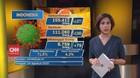 VIDEO: Kasus Covid-19 di Indonesia Bertambah 1.877 orang