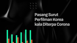INFOGRAFIS: Pasang Surut Perfilman Korea kala Diterpa Corona